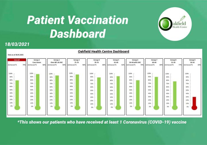 Patient Vaccination Dashboard
